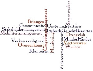 Wordcloud Omgevingsmanagement